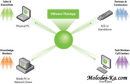 VMWare ThinApp 4.5.0 Build 238809