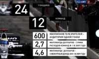 Русская Формула (2010) TVRip