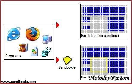 Sandboxie v3.45.10 Beta 32/64 Bit